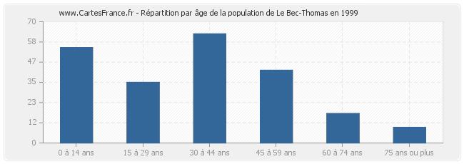 Le-Bec-Thomas-age-population-1999
