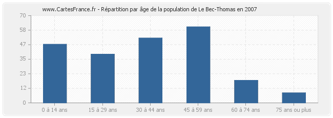 Le-Bec-Thomas-age-population-2007