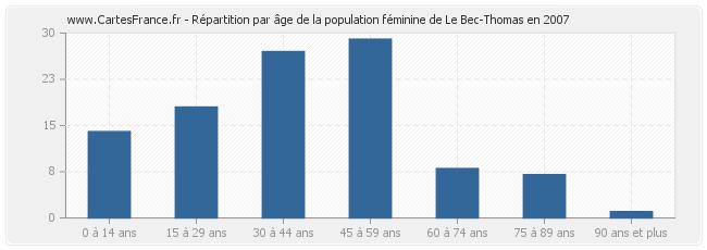 Le-Bec-Thomas-age-population-femmes-2007