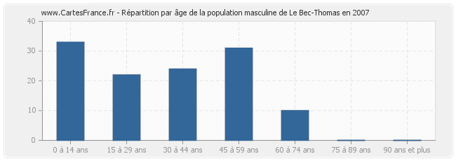 Le-Bec-Thomas-age-population-masculine-2007