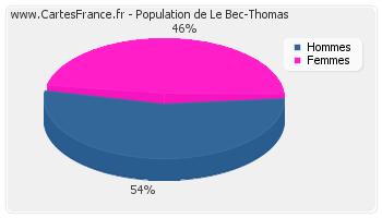 Le-Bec-Thomas-age-population-sexe-2007