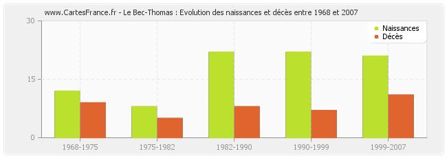 Le-Bec-Thomas-evolution-naissances-deces