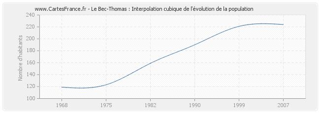 Le-Bec-Thomas-evolution-population