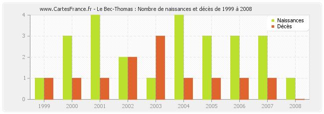 Le-Bec-Thomas-naissances-deces