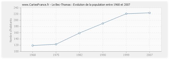 Le-Bec-Thomas-population